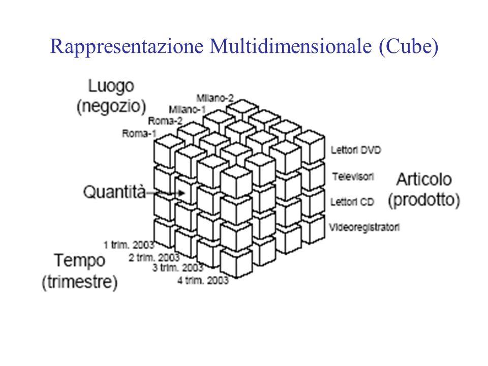 Rappresentazione Multidimensionale (Cube)