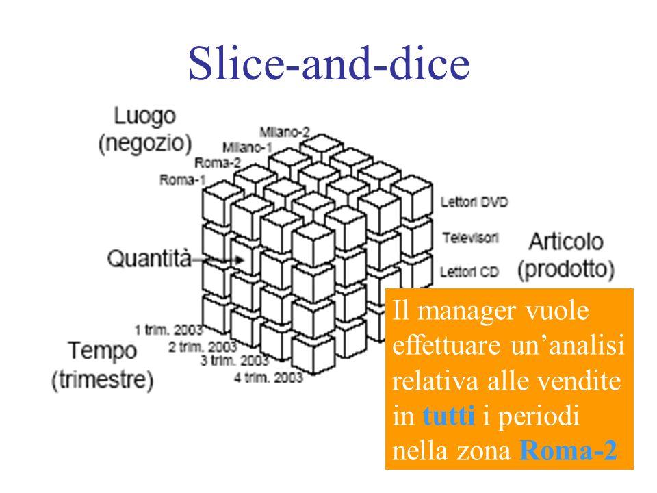Slice-and-dice Il manager vuole effettuare unanalisi relativa alle vendite in tutti i periodi nella zona Roma-2