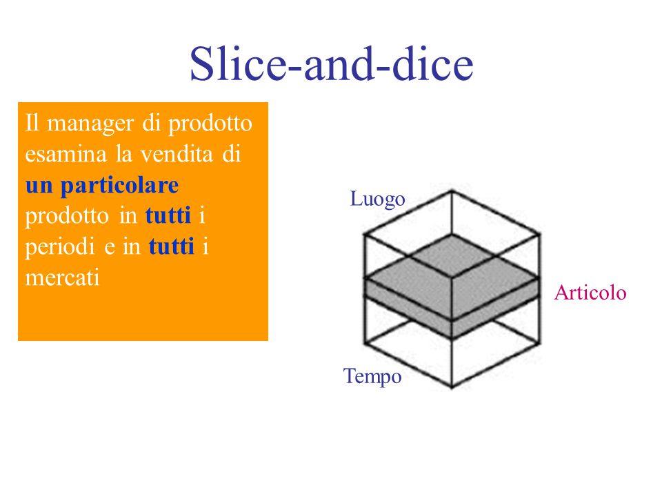 Slice-and-dice Il manager di prodotto esamina la vendita di un particolare prodotto in tutti i periodi e in tutti i mercati Luogo Tempo Articolo