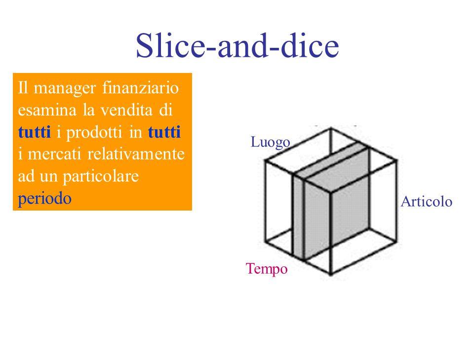 Slice-and-dice Il manager finanziario esamina la vendita di tutti i prodotti in tutti i mercati relativamente ad un particolare periodo Luogo Tempo Articolo