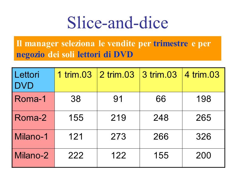 Slice-and-dice Il manager seleziona le vendite per trimestre e per negozio dei soli lettori di DVD Lettori DVD 1 trim.032 trim.033 trim.034 trim.03 Roma-1389166198 Roma-2155219248265 Milano-1121273266326 Milano-2222122155200