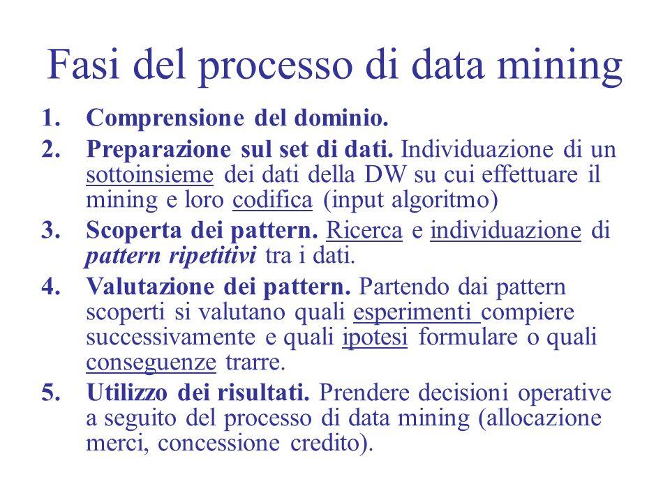 Fasi del processo di data mining 1.Comprensione del dominio.