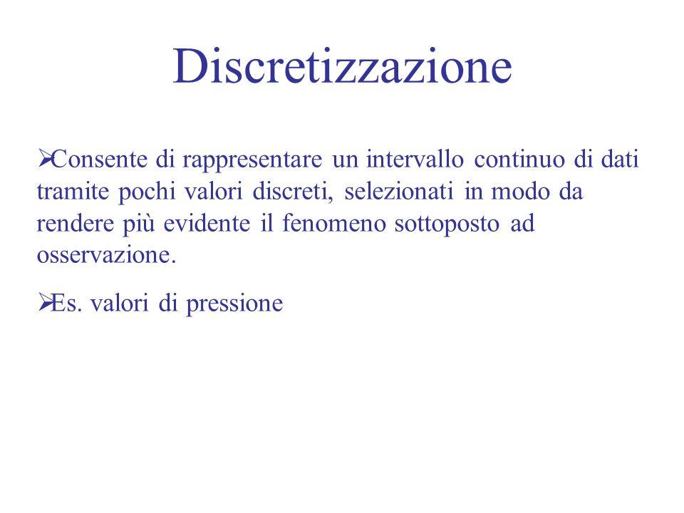Discretizzazione Consente di rappresentare un intervallo continuo di dati tramite pochi valori discreti, selezionati in modo da rendere più evidente il fenomeno sottoposto ad osservazione.