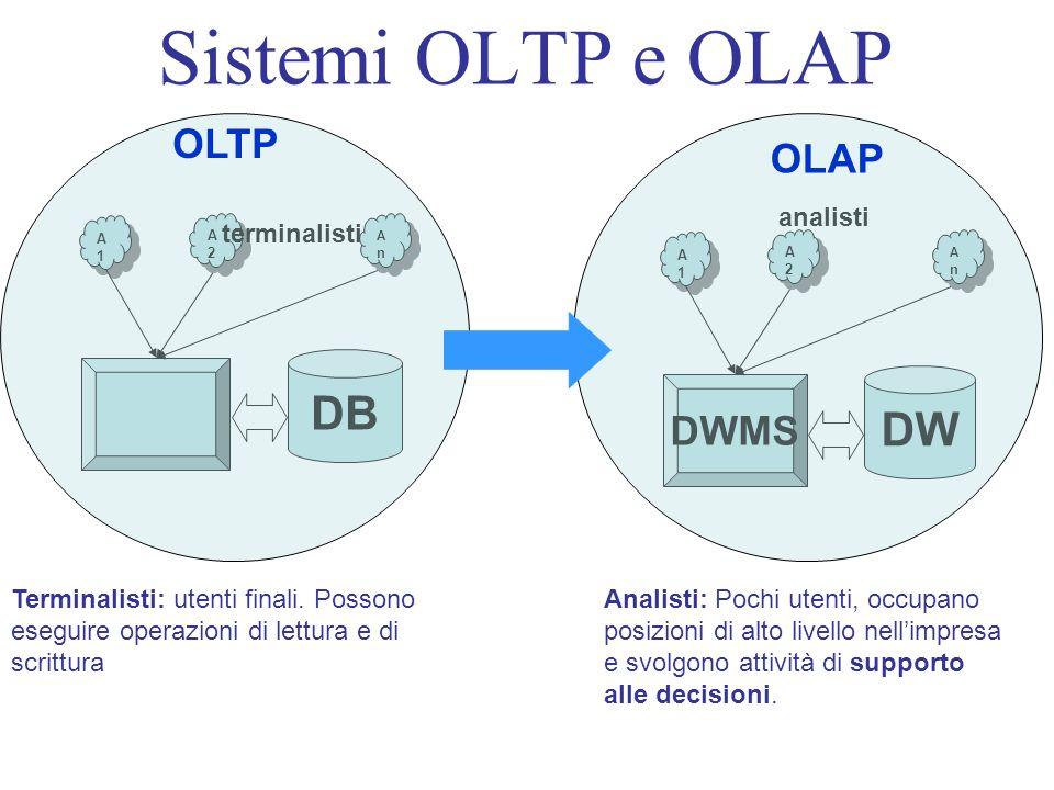 Sistemi OLTP e OLAP DB A1A1 A1A1 AnAn AnAn A2A2 A2A2 DW DWMS A1A1 A1A1 AnAn AnAn A2A2 A2A2 terminalisti analisti OLTP OLAP Terminalisti: utenti finali.