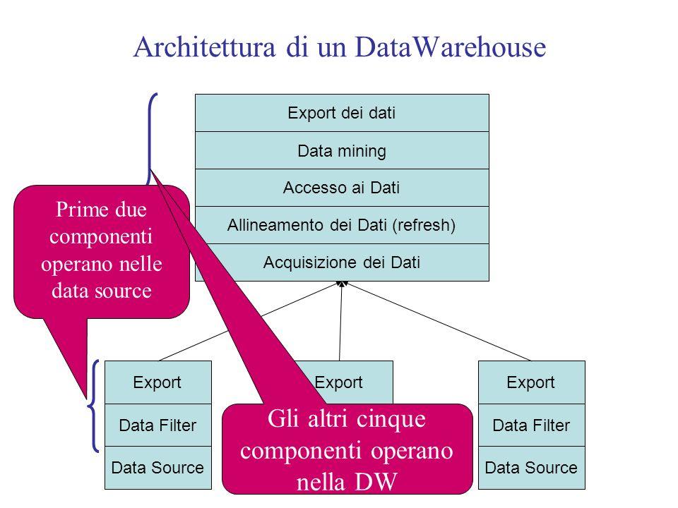 Architettura di un DataWarehouse Data Source Data Filter Export Data Source Data Filter Export Data Source Data Filter Export Acquisizione dei Dati Export dei dati Data mining Accesso ai Dati Allineamento dei Dati (refresh) DW Prime due componenti operano nelle data source Gli altri cinque componenti operano nella DW