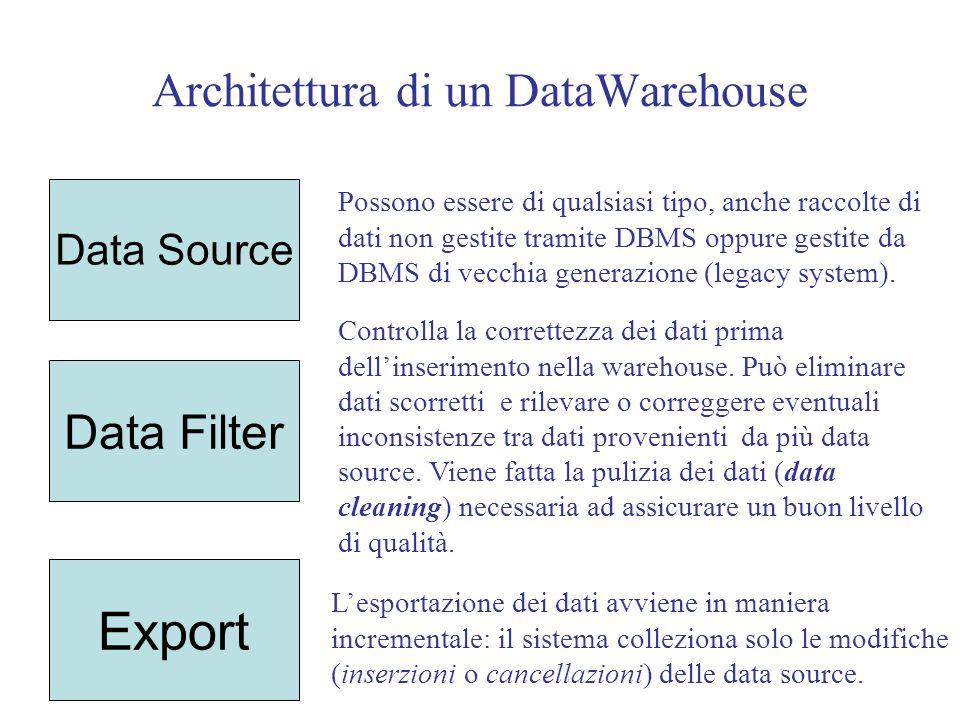 Architettura di un DataWarehouse Data Source Data Filter Export Possono essere di qualsiasi tipo, anche raccolte di dati non gestite tramite DBMS oppure gestite da DBMS di vecchia generazione (legacy system).