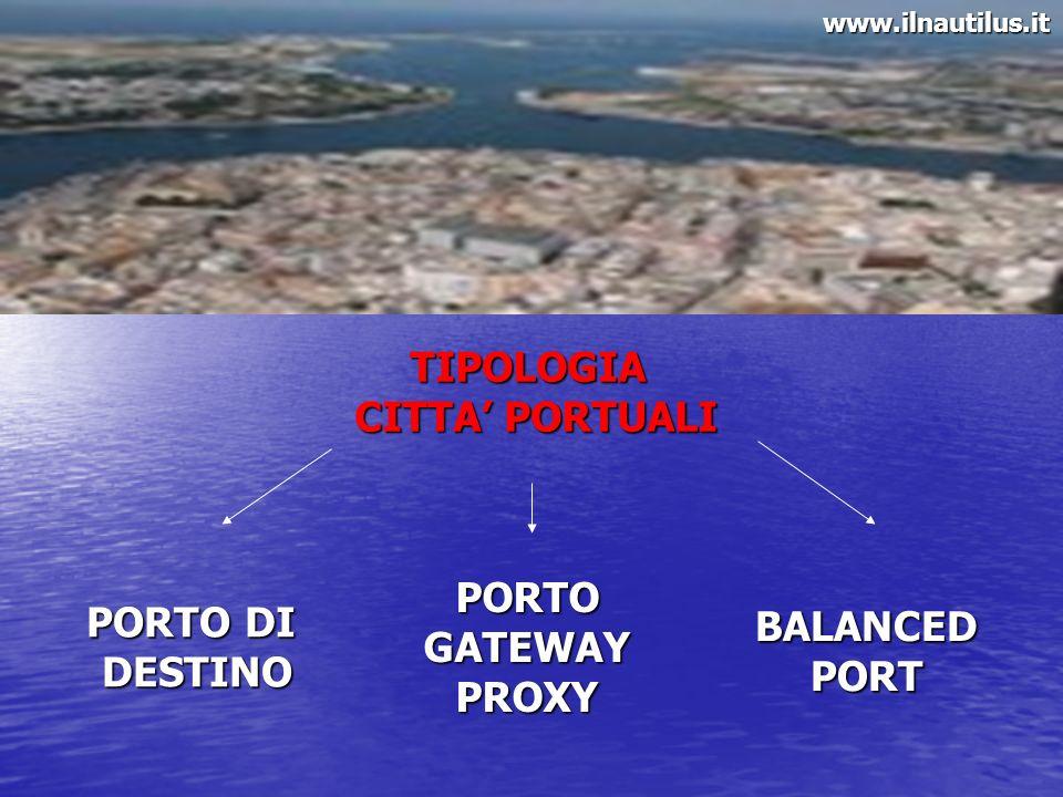 TIPOLOGIA CITTA PORTUALI PORTO DI DESTINOPORTOGATEWAYPROXYBALANCEDPORTwww.ilnautilus.it