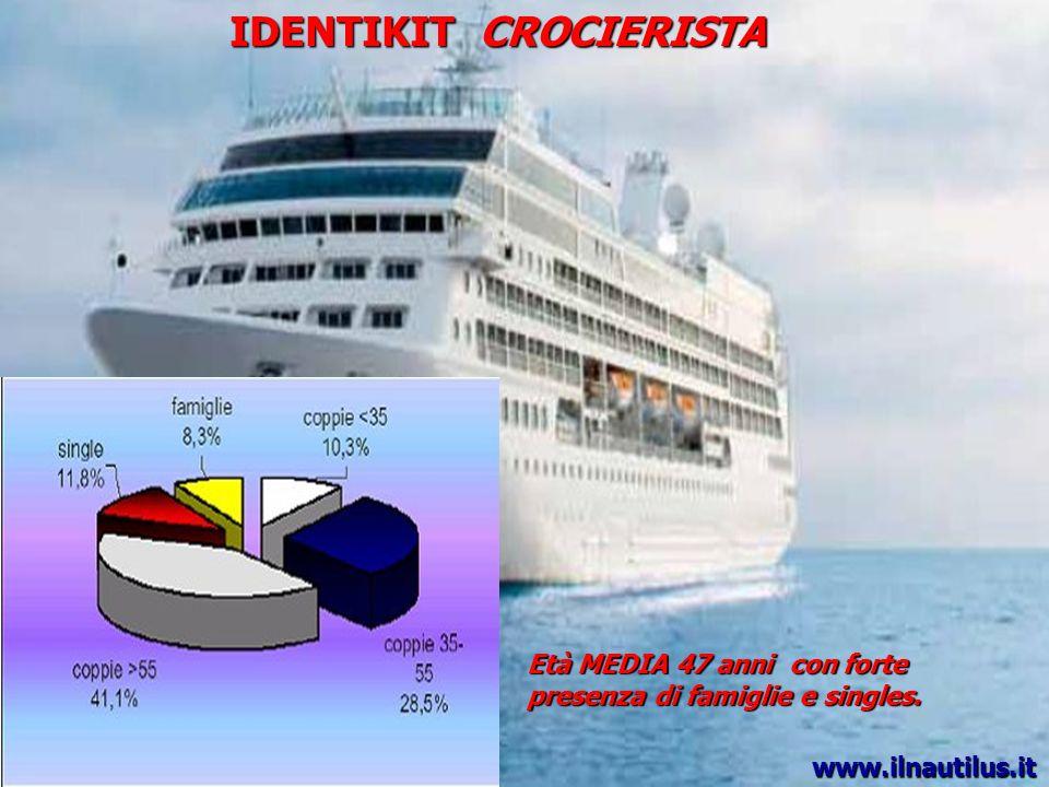 IDENTIKIT CROCIERISTA Età MEDIA 47 anni con forte presenza di famiglie e singles. www.ilnautilus.it