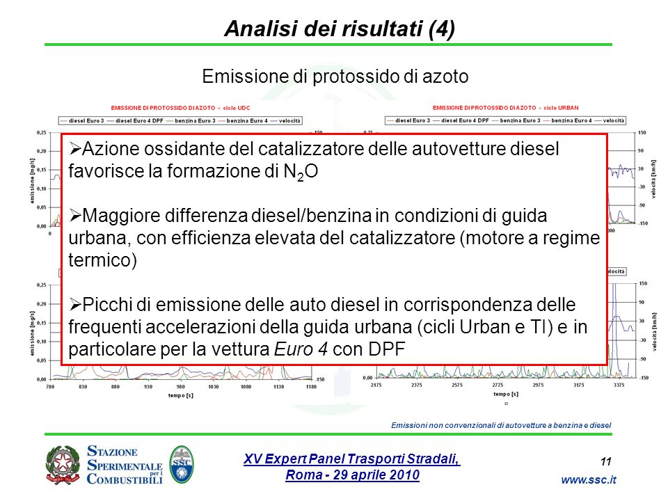 11 www.ssc.it XV Expert Panel Trasporti Stradali, Roma - 29 aprile 2010 Emissioni non convenzionali di autovetture a benzina e diesel Analisi dei risu