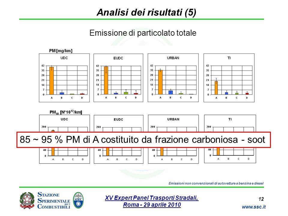 12 www.ssc.it XV Expert Panel Trasporti Stradali, Roma - 29 aprile 2010 Emissioni non convenzionali di autovetture a benzina e diesel Analisi dei risu