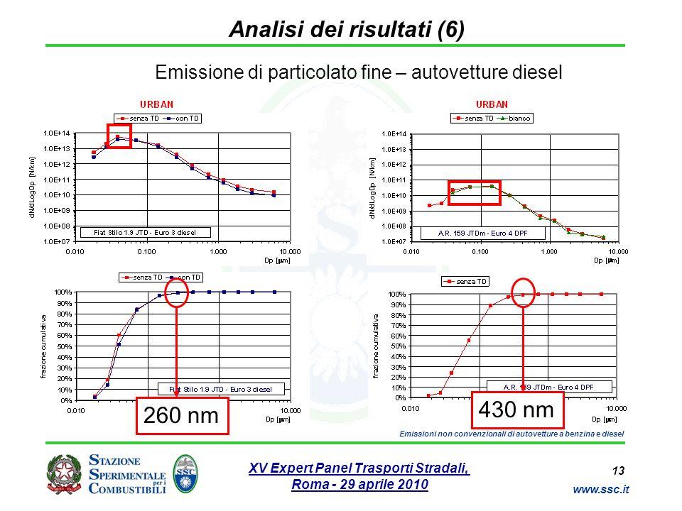 13 www.ssc.it XV Expert Panel Trasporti Stradali, Roma - 29 aprile 2010 Emissioni non convenzionali di autovetture a benzina e diesel Analisi dei risu