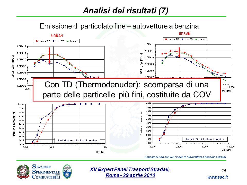 14 www.ssc.it XV Expert Panel Trasporti Stradali, Roma - 29 aprile 2010 Emissioni non convenzionali di autovetture a benzina e diesel Analisi dei risu