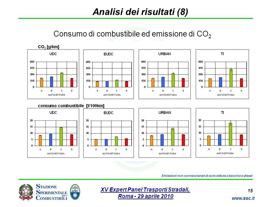 15 www.ssc.it XV Expert Panel Trasporti Stradali, Roma - 29 aprile 2010 Emissioni non convenzionali di autovetture a benzina e diesel Analisi dei risu