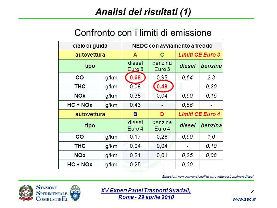 8 www.ssc.it XV Expert Panel Trasporti Stradali, Roma - 29 aprile 2010 Emissioni non convenzionali di autovetture a benzina e diesel Analisi dei risul