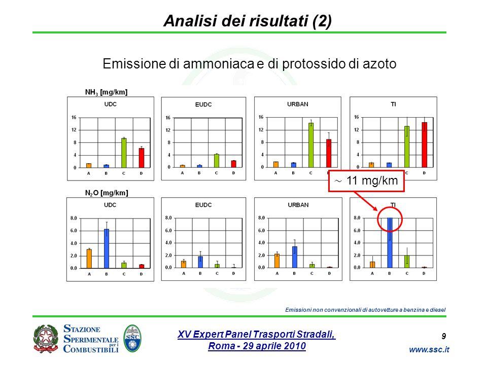 10 www.ssc.it XV Expert Panel Trasporti Stradali, Roma - 29 aprile 2010 Emissioni non convenzionali di autovetture a benzina e diesel Analisi dei risultati (3) Emissione di ammoniaca Azione riducente del catalizzatore TWC delle autovetture a benzina favorisce la formazione di NH 3 Maggiore differenza diesel/benzina in condizioni di guida urbana, con efficienza elevata del catalizzatore (motore a regime termico) Picchi di emissione delle auto a benzina in corrispondenza delle frequenti accelerazioni della guida urbana (cicli Urban e TI)
