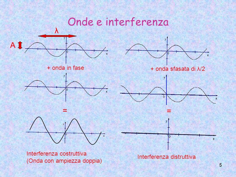 5 Onde e interferenza λ A + onda in fase = Interferenza costruttiva (Onda con ampiezza doppia) + onda sfasata di λ/2 = Interferenza distruttiva