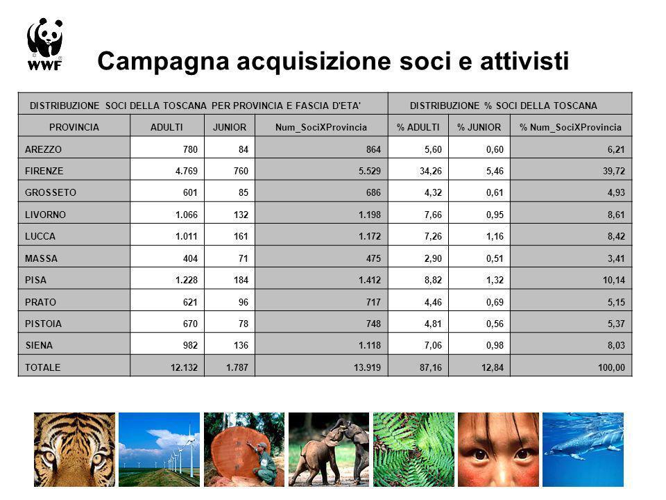 Campagna acquisizione soci e attivisti DISTRIBUZIONE SOCI DELLA TOSCANA PER PROVINCIA E FASCIA D'ETA' DISTRIBUZIONE % SOCI DELLA TOSCANA PROVINCIAADUL
