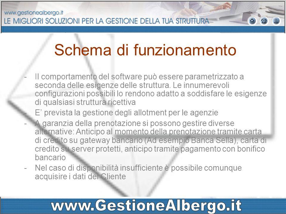 Schema di funzionamento -Il comportamento del software può essere parametrizzato a seconda delle esigenze delle struttura. Le innumerevoli configurazi
