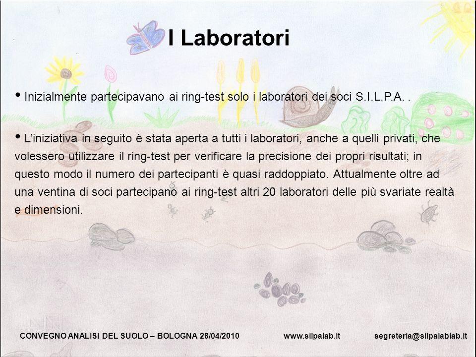 Inizialmente partecipavano ai ring-test solo i laboratori dei soci S.I.L.P.A.. Liniziativa in seguito è stata aperta a tutti i laboratori, anche a que