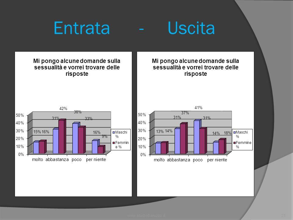 www.studiobaruzzo.it21 Entrata - Uscita