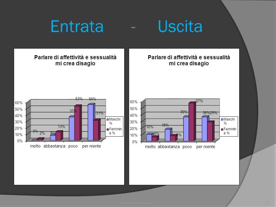 www.studiobaruzzo.it23 Entrata - Uscita