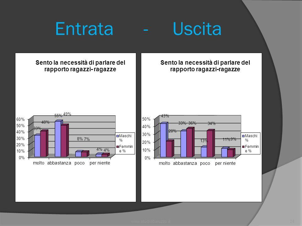 www.studiobaruzzo.it24 Entrata - Uscita