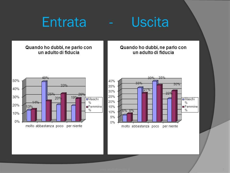 www.studiobaruzzo.it6 Entrata - Uscita