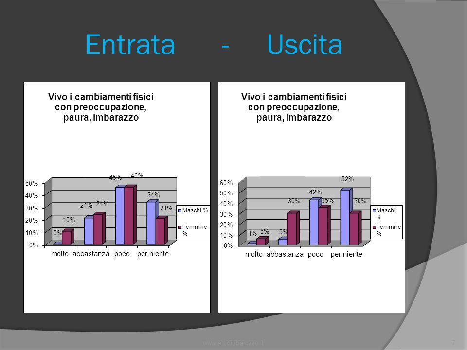 www.studiobaruzzo.it8 Entrata - Uscita