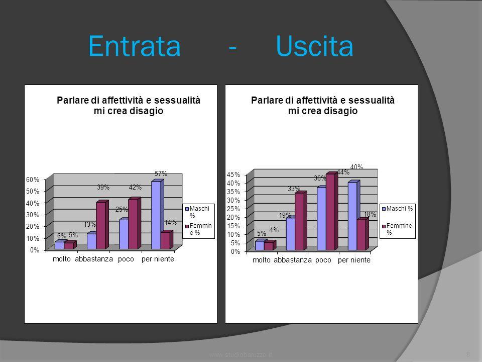 www.studiobaruzzo.it19 Entrata - Uscita