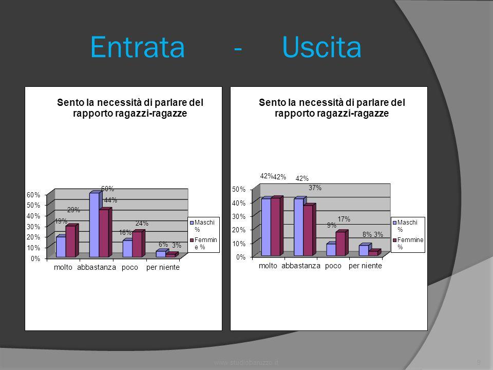 www.studiobaruzzo.it20 Entrata - Uscita
