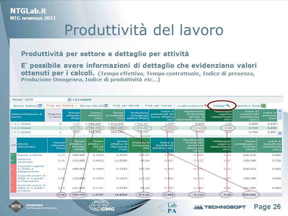 Page 26 NTGLab.it NTG newman 2011 Produttività del lavoro Produttività per settore e dettaglio per attività E possibile avere informazioni di dettaglio che evidenziano valori ottenuti per i calcoli.