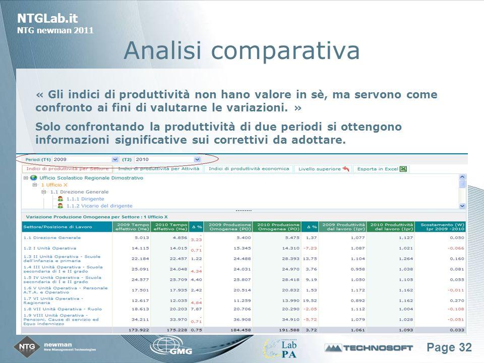 Page 32 NTGLab.it NTG newman 2011 Analisi comparativa « Gli indici di produttività non hano valore in sè, ma servono come confronto ai fini di valutarne le variazioni.