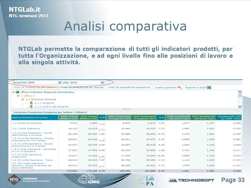 Page 33 NTGLab.it NTG newman 2011 Analisi comparativa NTGLab permette la comparazione di tutti gli indicatori prodotti, per tutta lOrganizzazione, e ad ogni livello fino alle posizioni di lavoro e alla singola attività.