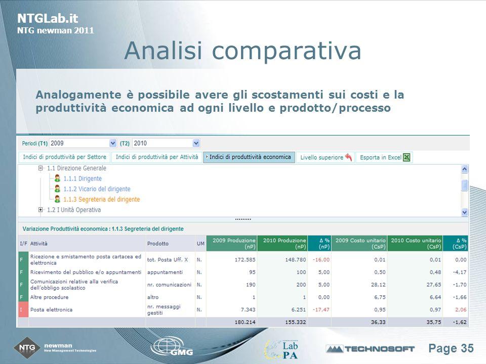 Page 35 NTGLab.it NTG newman 2011 Analisi comparativa Analogamente è possibile avere gli scostamenti sui costi e la produttività economica ad ogni livello e prodotto/processo