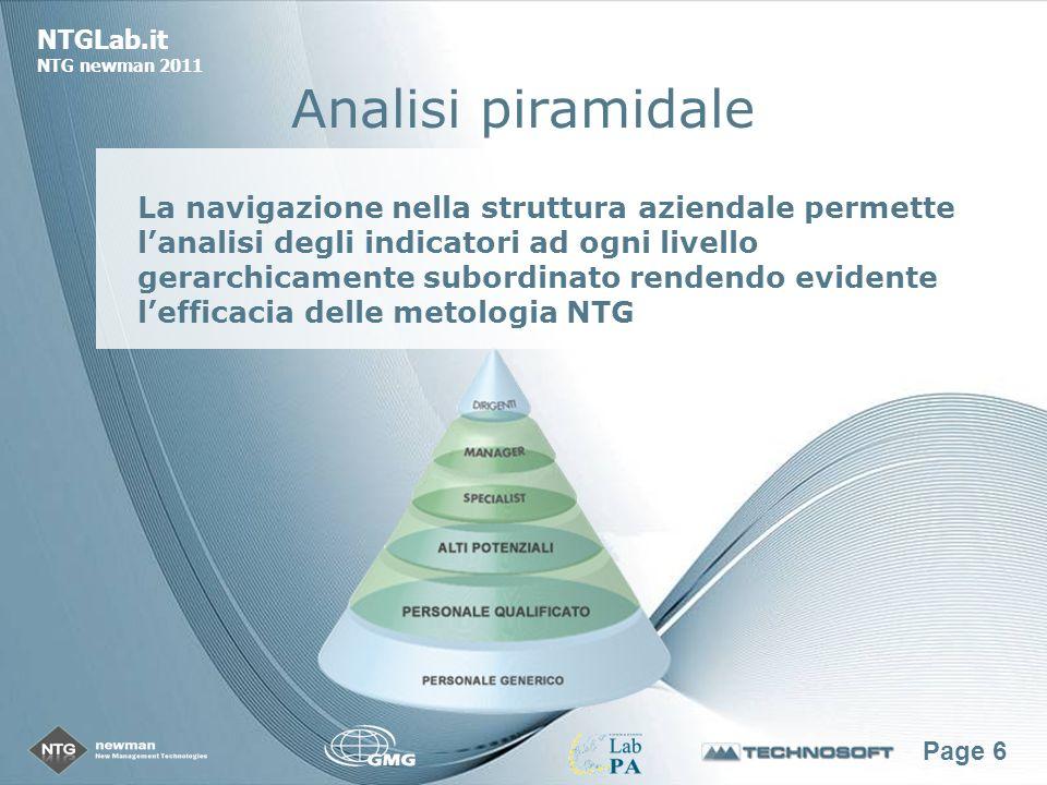 Page 6 NTGLab.it NTG newman 2011 Analisi piramidale La navigazione nella struttura aziendale permette lanalisi degli indicatori ad ogni livello gerarchicamente subordinato rendendo evidente lefficacia delle metologia NTG