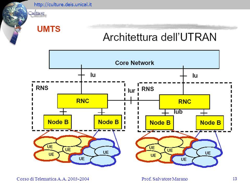 http://culture.deis.unical.it Corso di Telematica A.A. 2003-2004Prof. Salvatore Marano 13