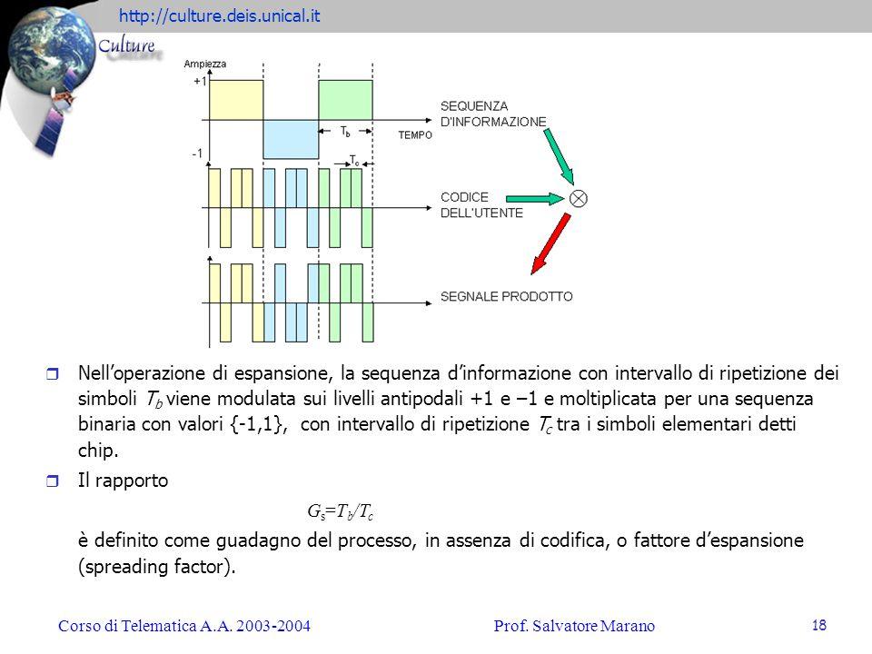 http://culture.deis.unical.it Corso di Telematica A.A. 2003-2004Prof. Salvatore Marano 18 r Nelloperazione di espansione, la sequenza dinformazione co