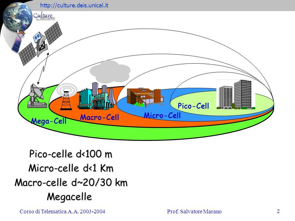 http://culture.deis.unical.it Corso di Telematica A.A. 2003-2004Prof. Salvatore Marano 2 Macro-Cell Micro-Cell Pico-Cell Mega-Cell Pico-celle d<100 m