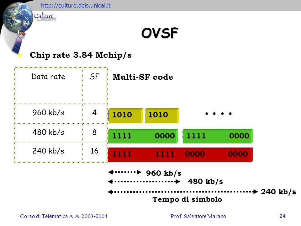 http://culture.deis.unical.it Corso di Telematica A.A. 2003-2004Prof. Salvatore Marano 24 OVSF 1010 1111 0000 1111 1111 0000 0000 n Chip rate 3.84 Mch