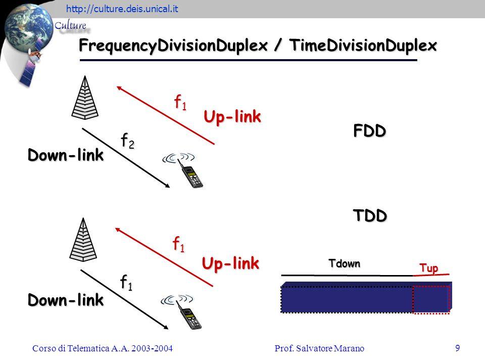 http://culture.deis.unical.it Corso di Telematica A.A. 2003-2004Prof. Salvatore Marano 9 f1f1f1f1 Up-link f2f2f2f2 Down-link FDD f1f1f1f1 Up-link f1f1