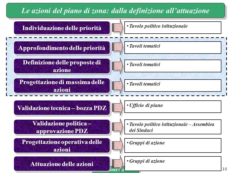 www.labser.it m.bertocchi@labser.it Labser S.r.l. 10 Le azioni del piano di zona: dalla definizione allattuazione Tavoli tematici Approfondimento dell