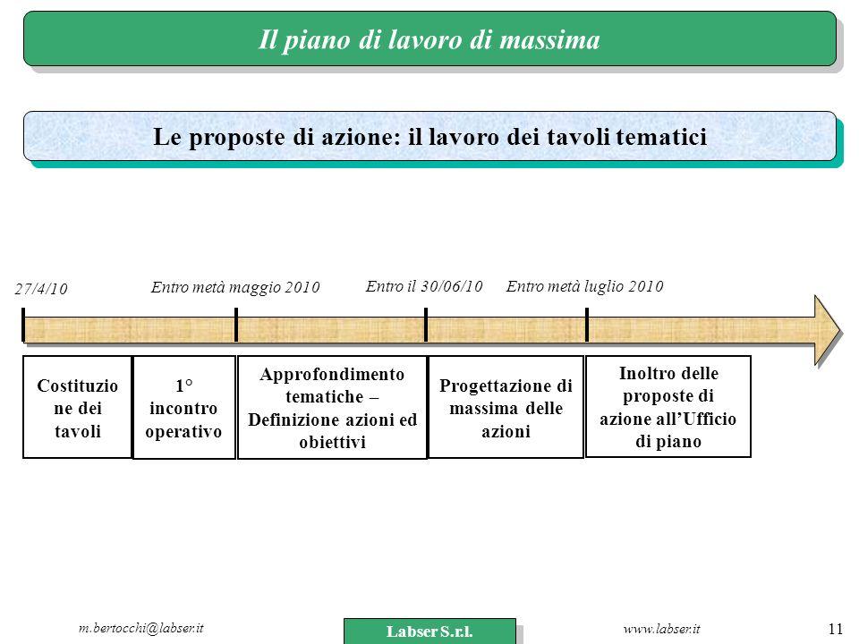 www.labser.it m.bertocchi@labser.it Labser S.r.l. 11 Il piano di lavoro di massima Costituzio ne dei tavoli 1° incontro operativo Approfondimento tema