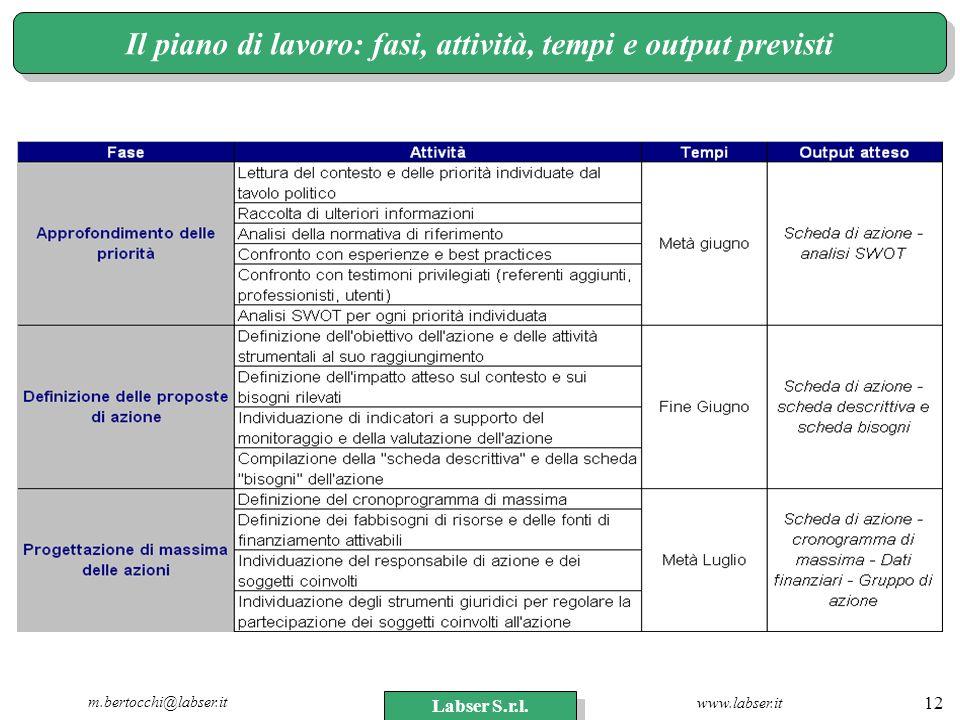 www.labser.it m.bertocchi@labser.it Labser S.r.l. 12 Il piano di lavoro: fasi, attività, tempi e output previsti