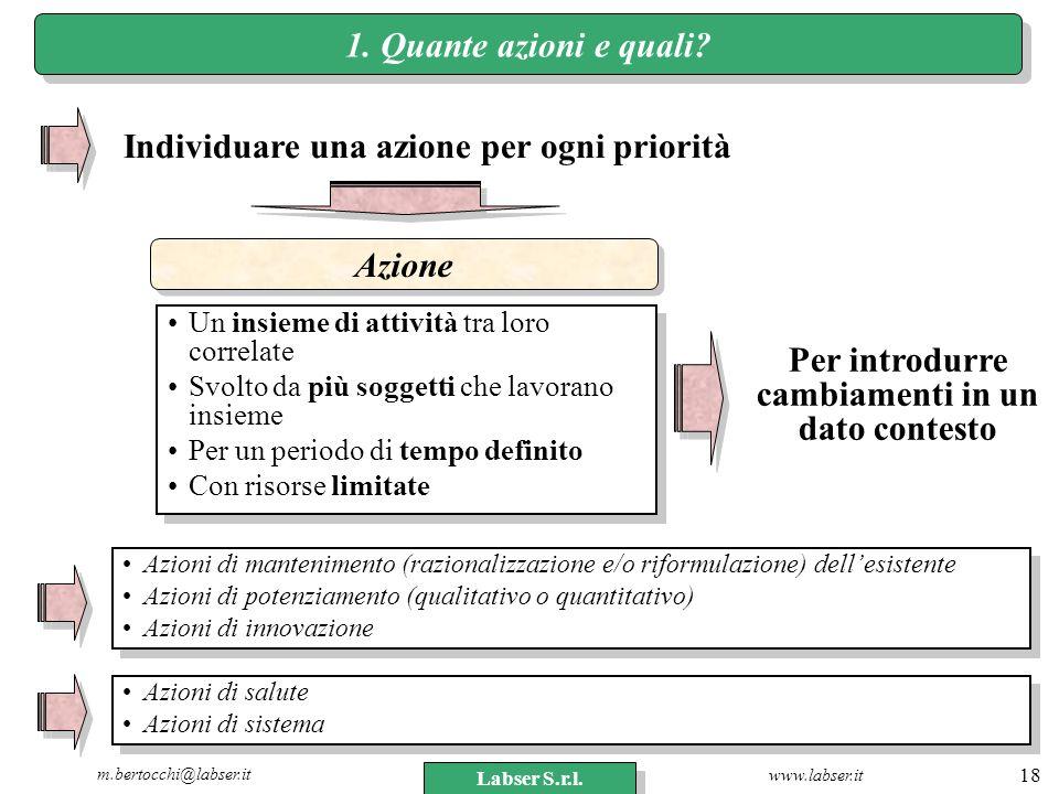 www.labser.it m.bertocchi@labser.it Labser S.r.l. 18 1. Quante azioni e quali? Individuare una azione per ogni priorità Azione Un insieme di attività