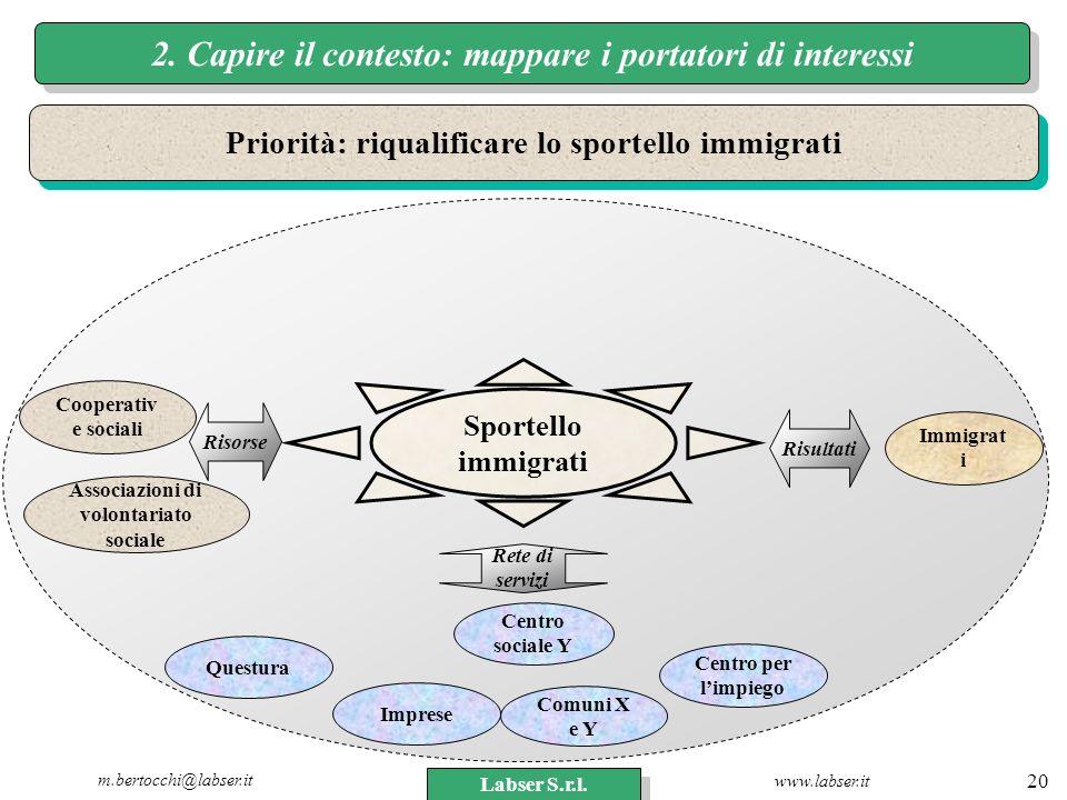 www.labser.it m.bertocchi@labser.it Labser S.r.l. 20 2. Capire il contesto: mappare i portatori di interessi Associazioni di volontariato sociale Immi