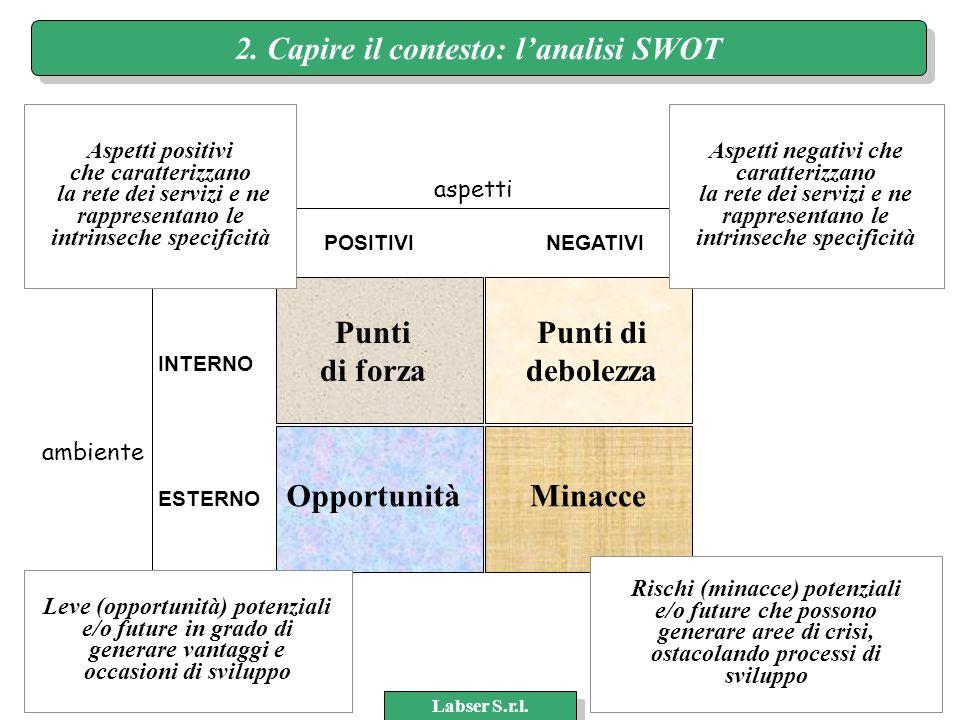www.labser.it m.bertocchi@labser.it Labser S.r.l. 22 Punti di forza Punti di debolezza OpportunitàMinacce aspetti ambiente INTERNO ESTERNO POSITIVINEG