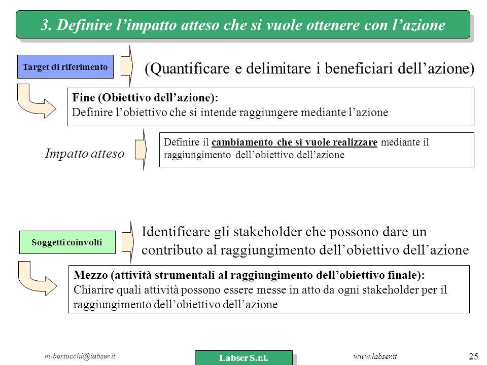 www.labser.it m.bertocchi@labser.it Labser S.r.l. 25 3. Definire limpatto atteso che si vuole ottenere con lazione Target di riferimento (Quantificare