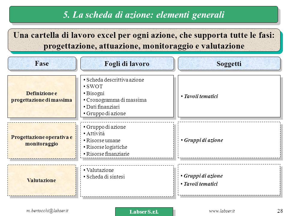 www.labser.it m.bertocchi@labser.it Labser S.r.l. 28 5. La scheda di azione: elementi generali Una cartella di lavoro excel per ogni azione, che suppo