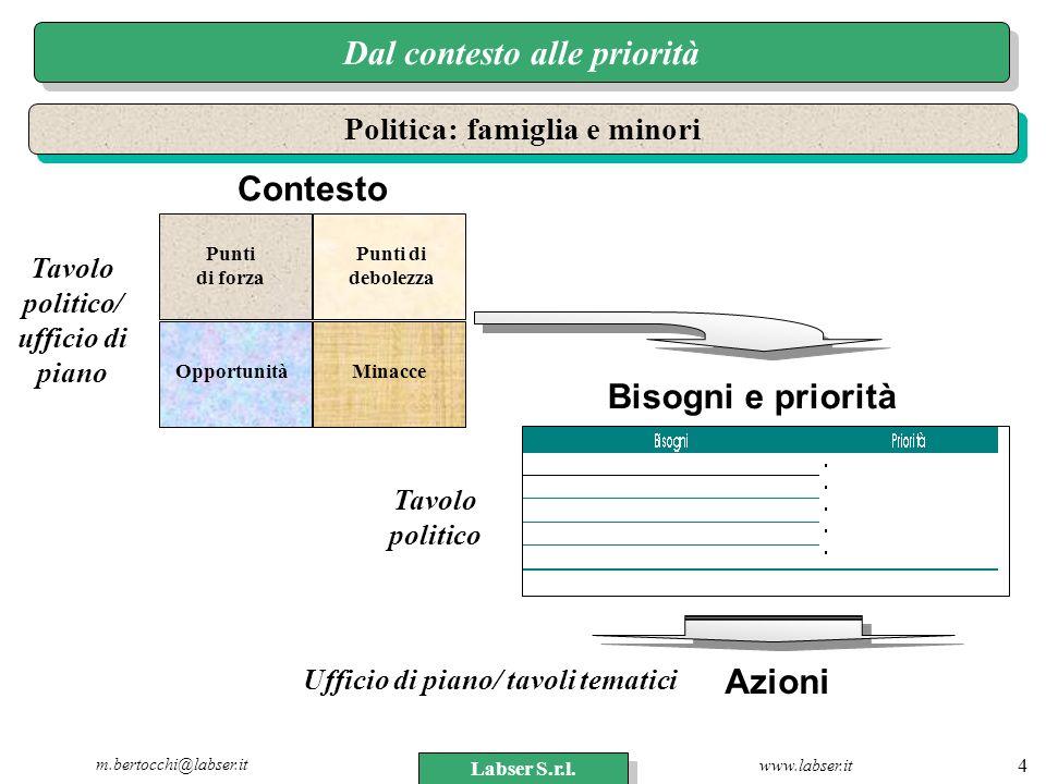 www.labser.it m.bertocchi@labser.it Labser S.r.l. 4 Dal contesto alle priorità Punti di forza Punti di debolezza OpportunitàMinacce Politica: famiglia