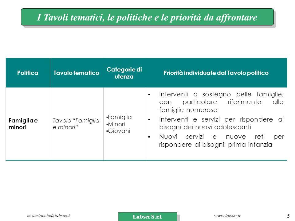 www.labser.it m.bertocchi@labser.it Labser S.r.l. 5 I Tavoli tematici, le politiche e le priorità da affrontare PoliticaTavolo tematico Categorie di u